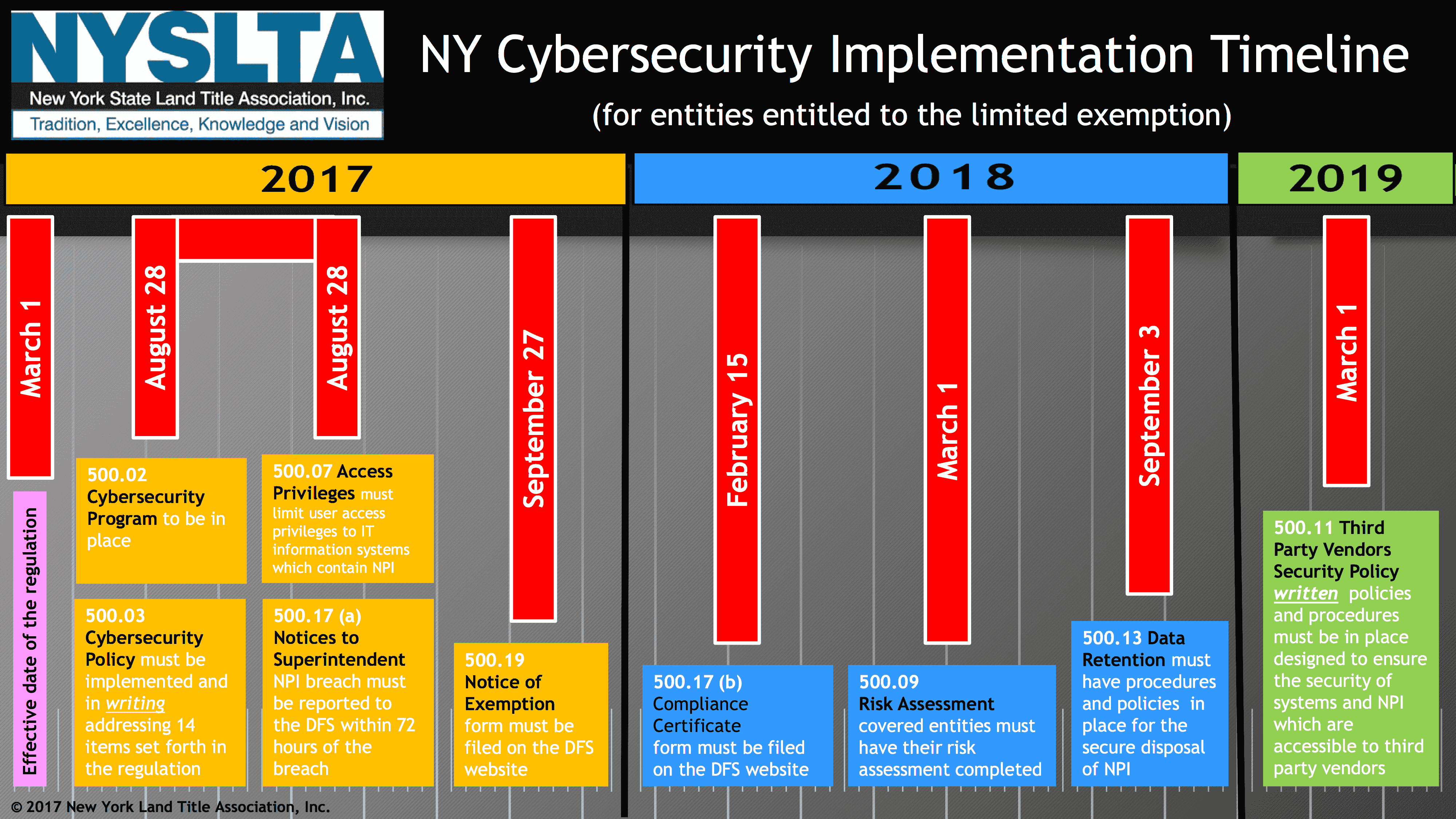 NYS Cybersecurity Timeline Chart